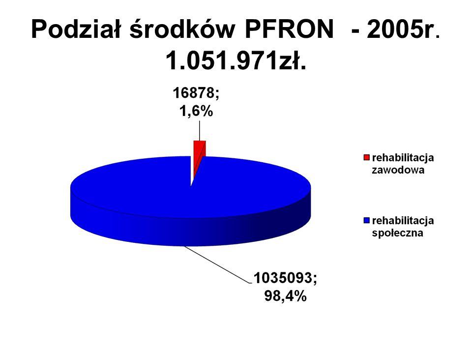 Podział środków PFRON - 2009r. Rehabilitacja zawodowa – 147.570 zł.