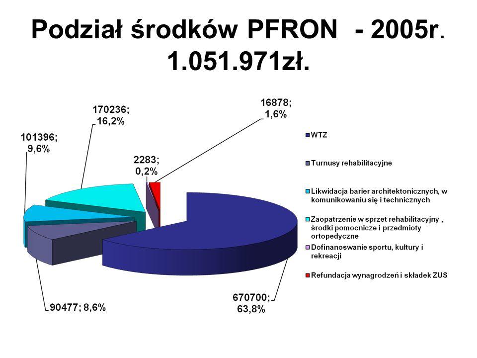 Podział środków PFRON - 2006r. 1.209.498 zł.