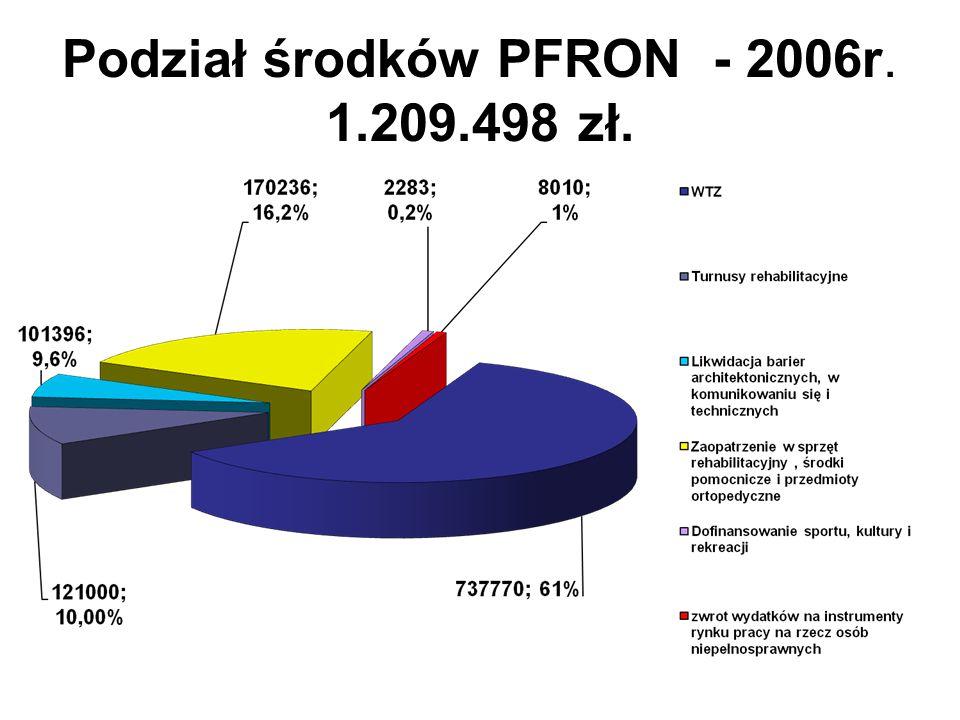 PODZIAŁ ŚRODKÓW PFRON – 2010r. Rehabilitacja zawodowa – 150.000zł.