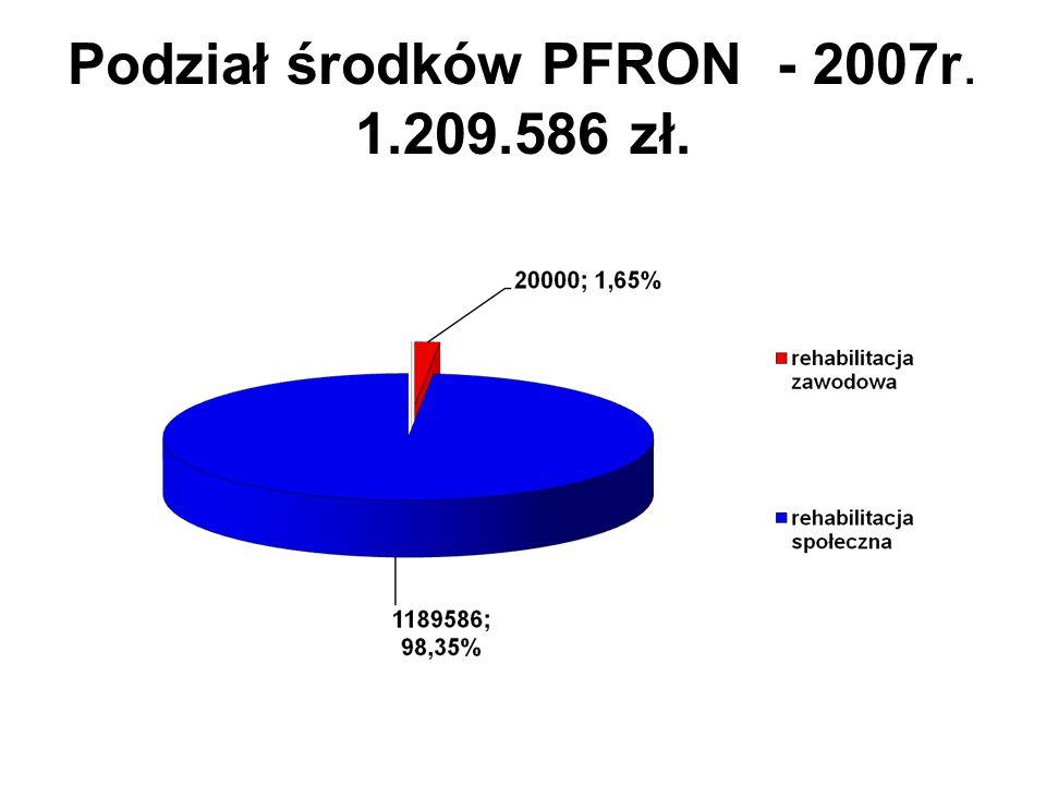 Podział środków PFRON - 2007r. 1.209.586 zł.