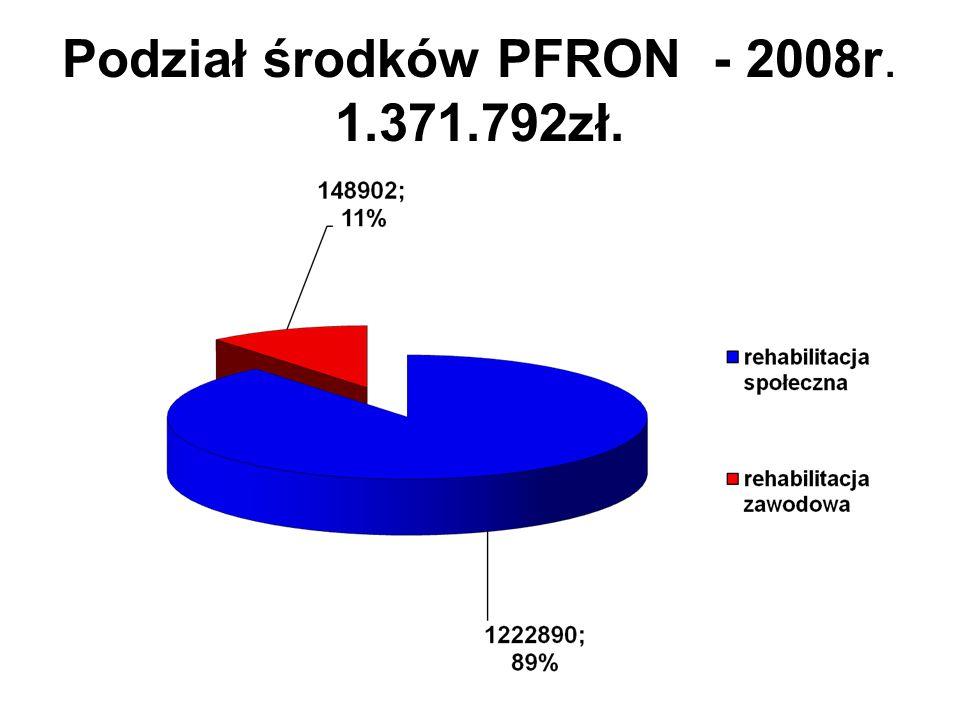 Podział środków PFRON - 2008r. 1.371.792zł.