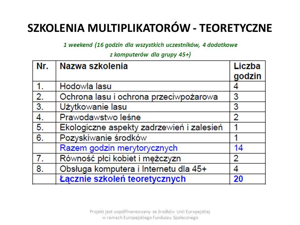 SZKOLENIA MULTIPLIKATORÓW - TEORETYCZNE Projekt jest współfinansowany ze środków Unii Europejskiej w ramach Europejskiego Funduszu Społecznego 1 weekend (16 godzin dla wszystkich uczestników, 4 dodatkowe z komputerów dla grupy 45+)