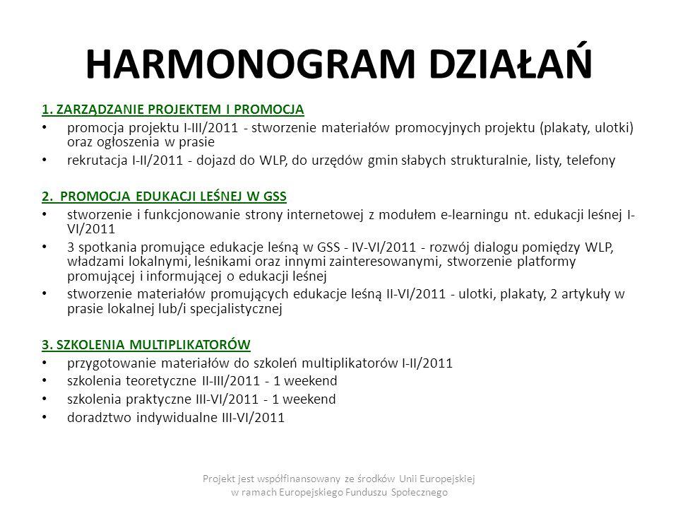 HARMONOGRAM DZIAŁAŃ 1.