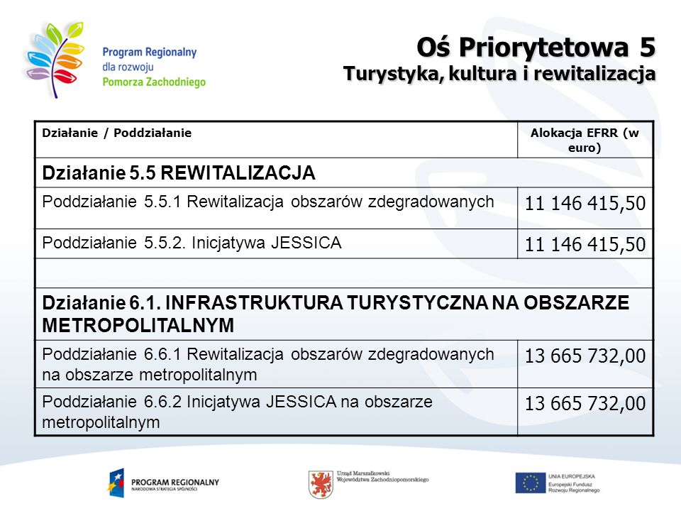 Działanie / PoddziałanieAlokacja EFRR (w euro) Działanie 5.5 REWITALIZACJA Poddziałanie 5.5.1 Rewitalizacja obszarów zdegradowanych 11 146 415,50 Poddziałanie 5.5.2.
