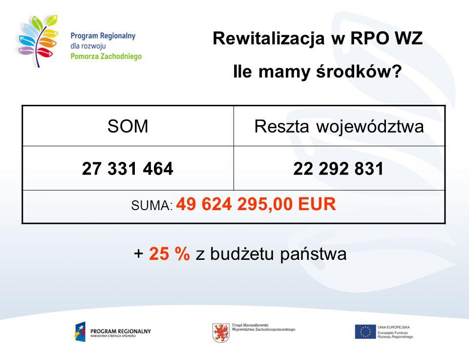 SOMReszta województwa 27 331 46422 292 831 SUMA: 49 624 295,00 EUR Rewitalizacja w RPO WZ Ile mamy środków.