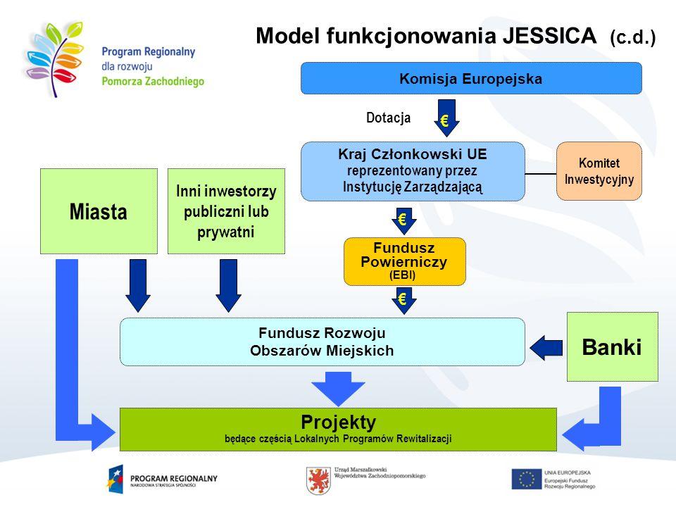 Model funkcjonowania JESSICA (c.d.) Inni inwestorzy publiczni lub prywatni Miasta Fundusz Powierniczy (EBI) Fundusz Rozwoju Obszarów Miejskich Kraj Członkowski UE reprezentowany przez Instytucję Zarządzającą Komisja Europejska € Komitet Inwestycyjny Banki € Dotacja € € Projekty będące częścią Lokalnych Programów Rewitalizacji