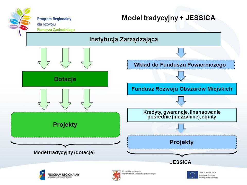 Instytucja Zarządzająca Wkład do Funduszu Powierniczego Model tradycyjny + JESSICA Dotacje Fundusz Rozwoju Obszarów Miejskich Projekty Kredyty, gwarancje, finansowanie pośrednie (mezzanine), equity Projekty Model tradycyjny (dotacje)JESSICA