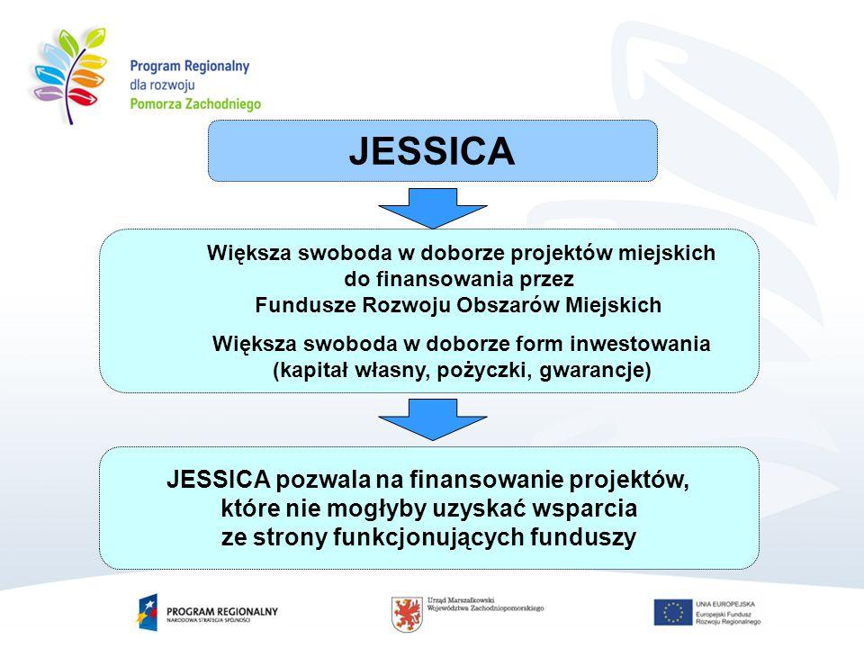 Większa swoboda w doborze projektów miejskich do finansowania przez Fundusze Rozwoju Obszarów Miejskich Większa swoboda w doborze form inwestowania (kapitał własny, pożyczki, gwarancje) JESSICA pozwala na finansowanie projektów, które nie mogłyby uzyskać wsparcia ze strony funkcjonujących funduszy JESSICA