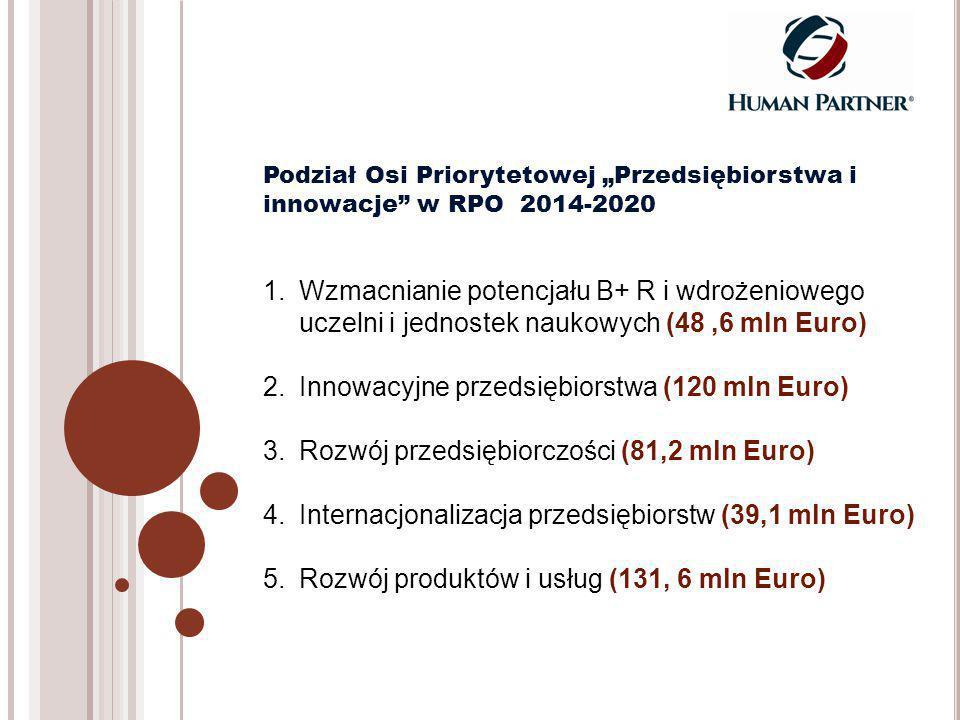 """1.Wzmacnianie potencjału B+ R i wdrożeniowego uczelni i jednostek naukowych (48,6 mln Euro) 2.Innowacyjne przedsiębiorstwa (120 mln Euro) 3.Rozwój przedsiębiorczości (81,2 mln Euro) 4.Internacjonalizacja przedsiębiorstw (39,1 mln Euro) 5.Rozwój produktów i usług (131, 6 mln Euro) Podział Osi Priorytetowej """"Przedsiębiorstwa i innowacje w RPO 2014-2020"""