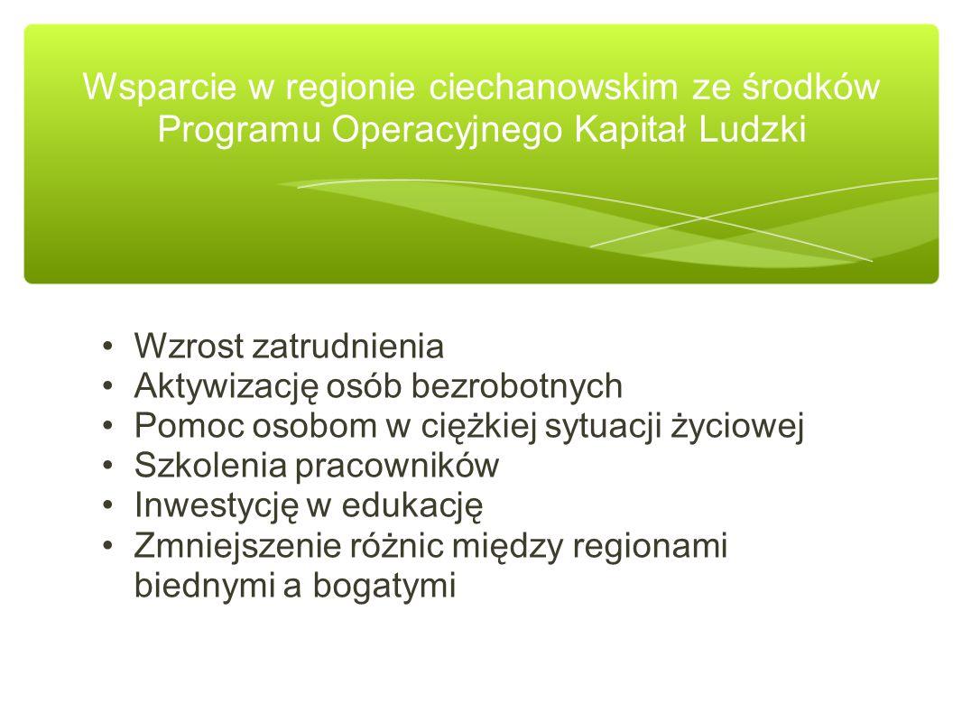 Wzrost zatrudnienia Aktywizację osób bezrobotnych Pomoc osobom w ciężkiej sytuacji życiowej Szkolenia pracowników Inwestycję w edukację Zmniejszenie różnic między regionami biednymi a bogatymi Wsparcie w regionie ciechanowskim ze środków Programu Operacyjnego Kapitał Ludzki