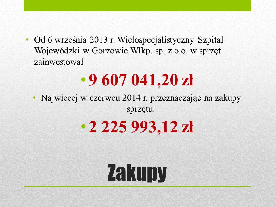 Zakupy Od 6 września 2013 r. Wielospecjalistyczny Szpital Wojewódzki w Gorzowie Wlkp. sp. z o.o. w sprzęt zainwestował 9 607 041,20 zł Najwięcej w cze