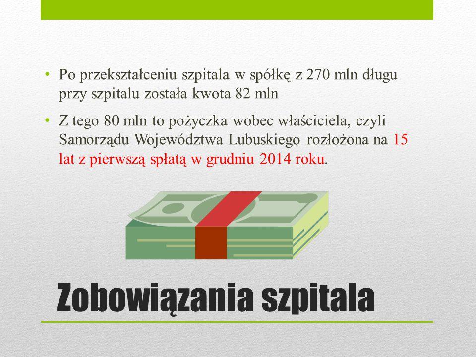 Zobowiązania szpitala Po przekształceniu szpitala w spółkę z 270 mln długu przy szpitalu została kwota 82 mln Z tego 80 mln to pożyczka wobec właścici