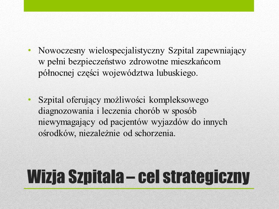 Wizja Szpitala – cel strategiczny Nowoczesny wielospecjalistyczny Szpital zapewniający w pełni bezpieczeństwo zdrowotne mieszkańcom północnej części w