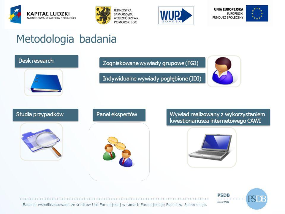 Metodologia badania Desk research Zogniskowane wywiady grupowe (FGI) Indywidualne wywiady pogłębione (IDI) Studia przypadków Panel ekspertów Wywiad re