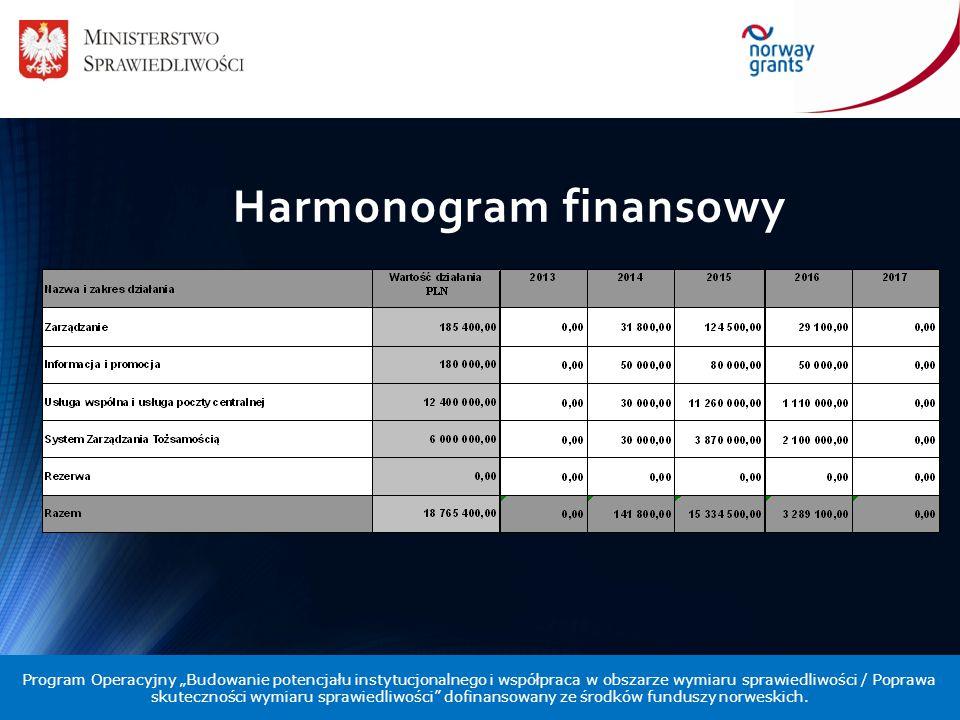 """Harmonogram finansowy Program Operacyjny """"Budowanie potencjału instytucjonalnego i współpraca w obszarze wymiaru sprawiedliwości / Poprawa skutecznośc"""