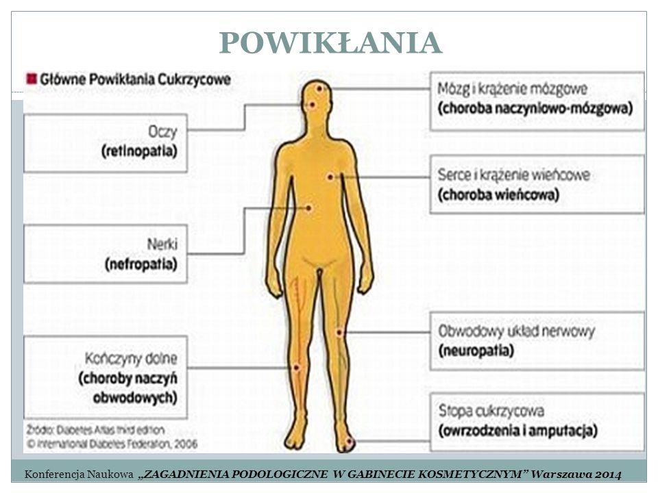 """POWIKŁANIA Konferencja Naukowa """"ZAGADNIENIA PODOLOGICZNE W GABINECIE KOSMETYCZNYM"""" Warszawa 2014"""