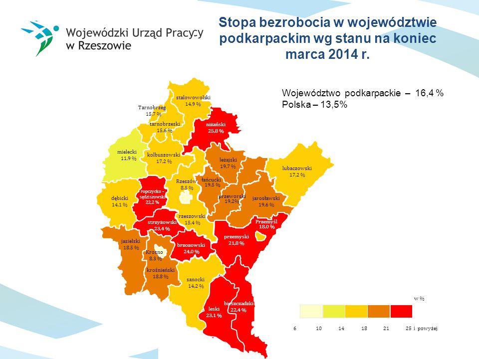 Stopa bezrobocia w województwie podkarpackim wg stanu na koniec marca 2014 r. Województwo podkarpackie – 16,4 % Polska – 13,5% brzozowski 24,0 % leżaj