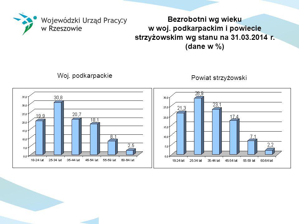 Bezrobotni wg wieku w woj. podkarpackim i powiecie strzyżowskim wg stanu na 31.03.2014 r. (dane w %) Woj. podkarpackie Powiat strzyżowski