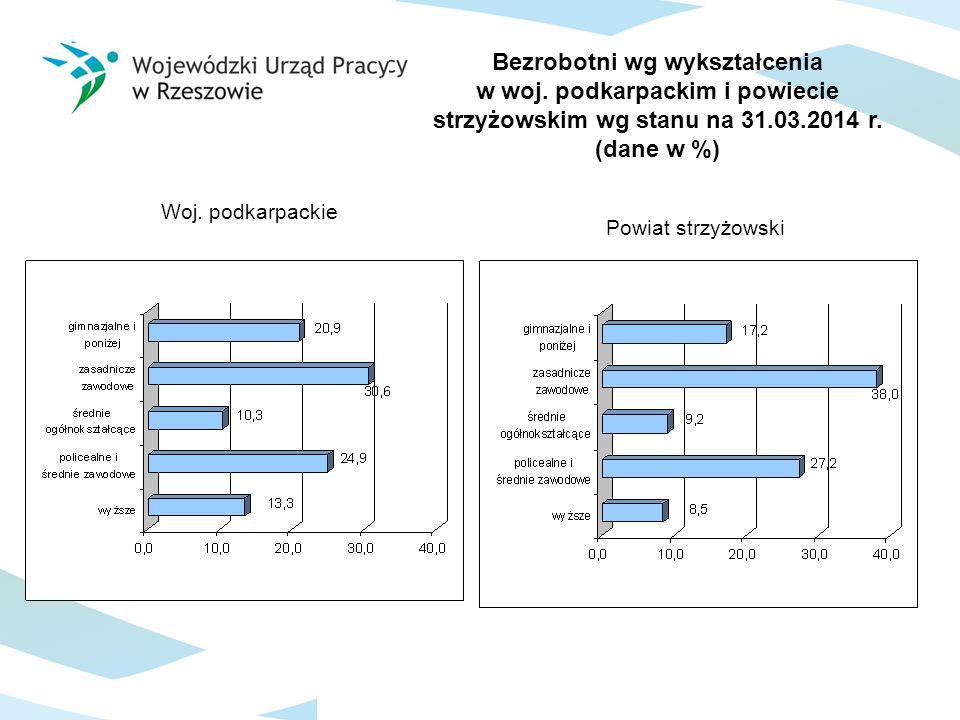 Bezrobotni wg stażu pracy w woj.podkarpackim i powiecie strzyżowskim wg stanu na 31.03.2014 r.