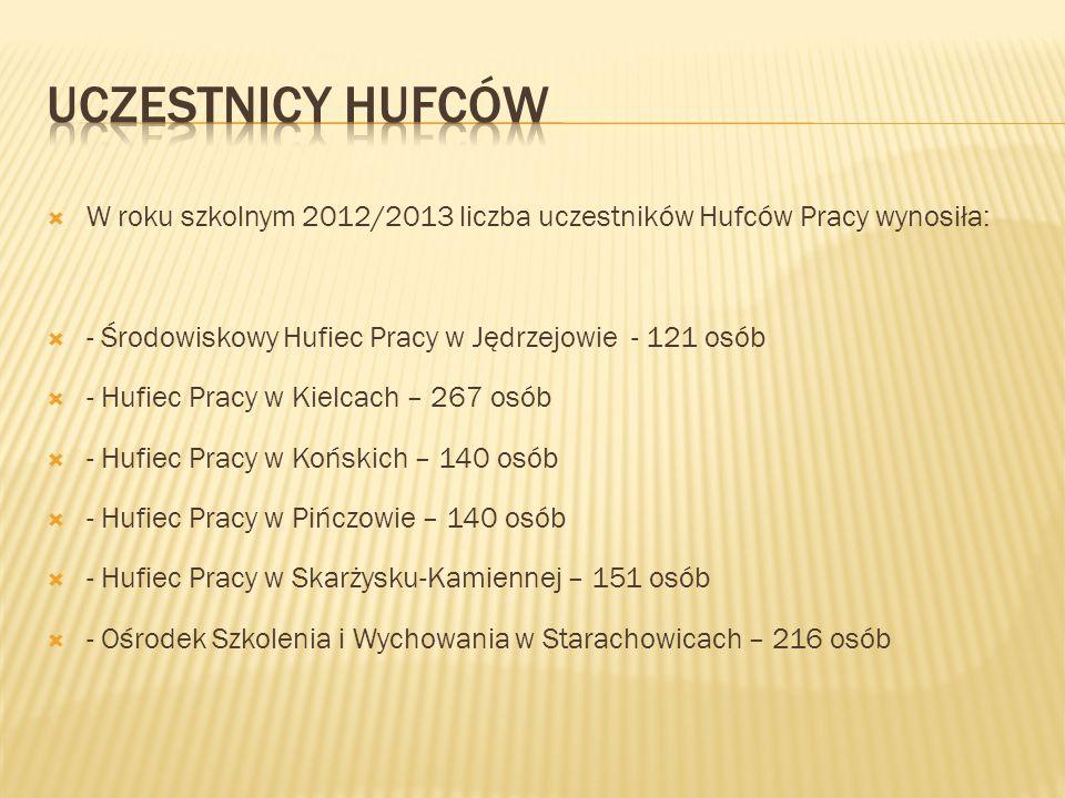  W roku szkolnym 2012/2013 liczba uczestników Hufców Pracy wynosiła:  - Środowiskowy Hufiec Pracy w Jędrzejowie - 121 osób  - Hufiec Pracy w Kielca