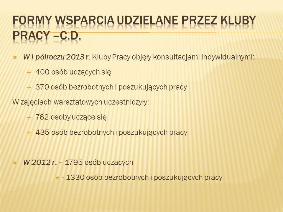  W I półroczu 2013 r.