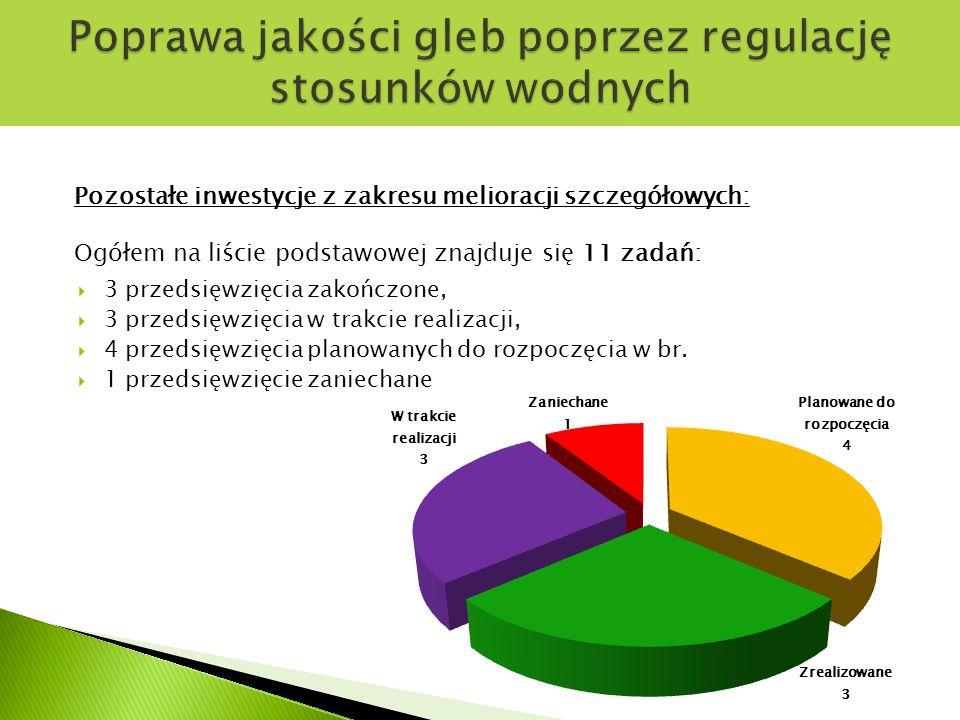 Pozostałe inwestycje z zakresu melioracji szczegółowych: Ogółem na liście podstawowej znajduje się 11 zadań:  3 przedsięwzięcia zakończone,  3 przedsięwzięcia w trakcie realizacji,  4 przedsięwzięcia planowanych do rozpoczęcia w br.