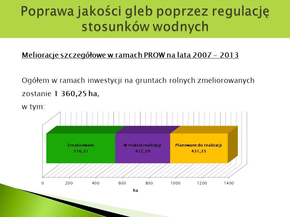 Melioracje szczegółowe w ramach PROW na lata 2007 - 2013 Ogółem w ramach inwestycji na gruntach rolnych zmeliorowanych zostanie 1 360,25 ha, w tym: