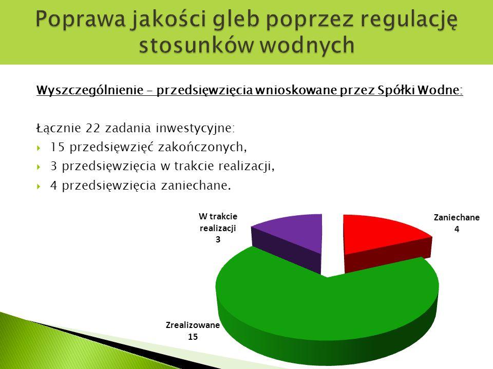 Wyszczególnienie – przedsięwzięcia wnioskowane przez Spółki Wodne: Łącznie 22 zadania inwestycyjne:  15 przedsięwzięć zakończonych,  3 przedsięwzięcia w trakcie realizacji,  4 przedsięwzięcia zaniechane.