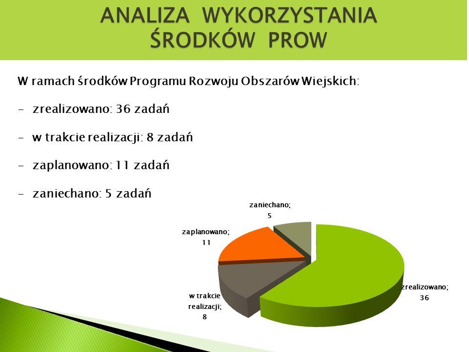 ANALIZA WYKORZYSTANIA ŚRODKÓW PROW W ramach środków Programu Rozwoju Obszarów Wiejskich: -zrealizowano: 36 zadań -w trakcie realizacji: 8 zadań -zaplanowano: 11 zadań -zaniechano: 5 zadań