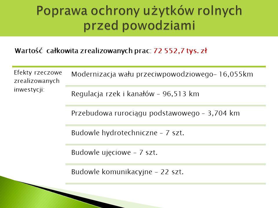 Wartość całkowita zrealizowanych prac: 72 552,7 tys.