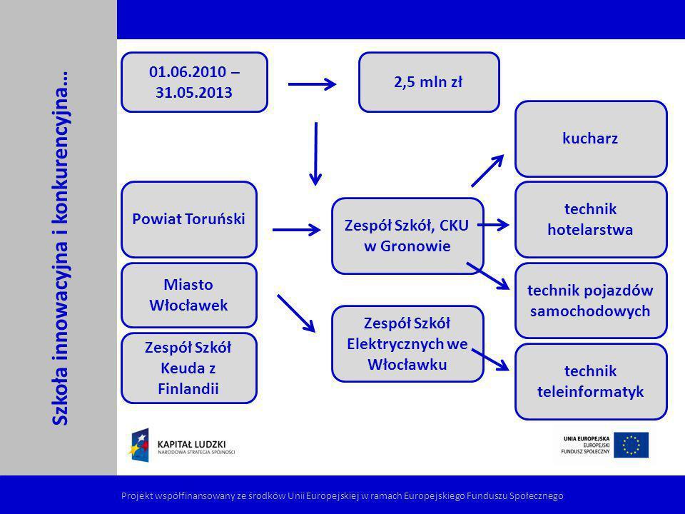 konsultacje: cykl 24 spotkań z przedsiębiorcami Szkoła innowacyjna i konkurencyjna… Projekt współfinansowany ze środków Unii Europejskiej w ramach Europejskiego Funduszu Społecznego konsultacje wszyscy tworzymy nową jakość kształcenia zawodowego testowanieupowszechnianie testowanie: wyjazdy uczniów i nauczycieli do przedsiębiorstw, doradztwo zawodowe, szkolenia dla uczniów i nauczycieli, współpraca ponadnarodowa, dodatkowe praktyki, modernizacja pracowni zawodowych, konkurs umiejętności zawodowych upowszechnianie: konferencje upowszechniające, zestaw 9 publikacji końcowych, platforma www.szkolaibiznes.pl 3 etapy realizacji projektu: