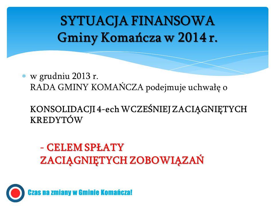  w grudniu 2013 r. RADA GMINY KOMAŃCZA podejmuje uchwałę o KONSOLIDACJI 4-ech WCZEŚNIEJ ZACIĄGNIĘTYCH KREDYTÓW CELEM SPŁATY ZACIĄGNIĘTYCH ZOBOWIĄZAŃ