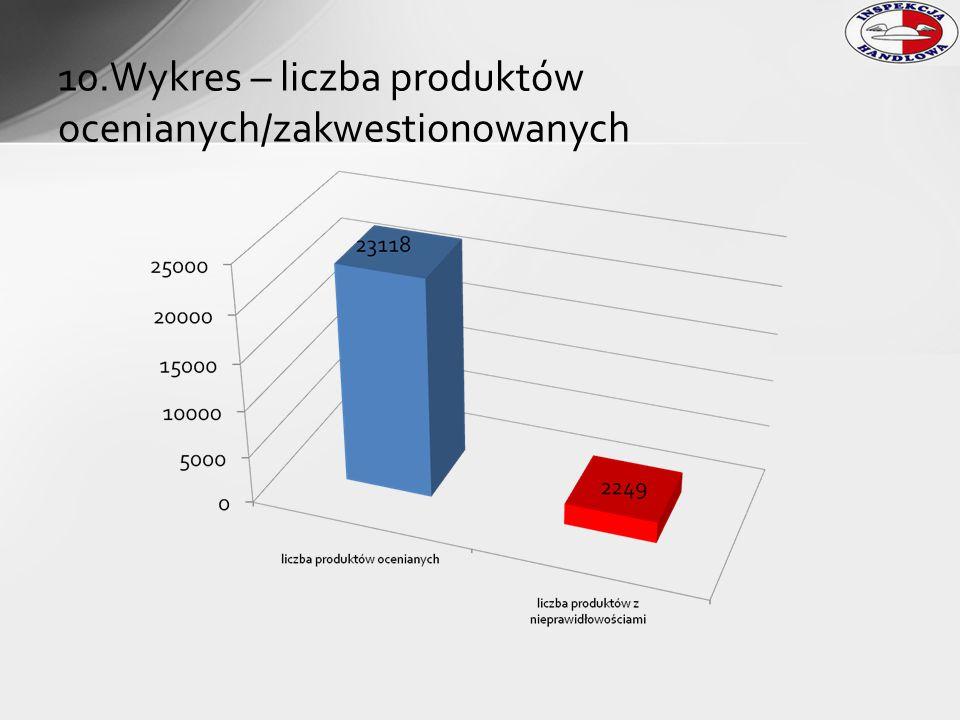 10.Wykres – liczba produktów ocenianych/zakwestionowanych