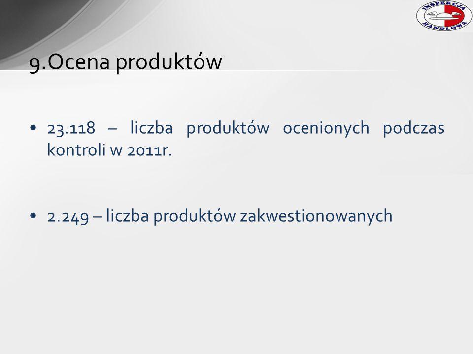 23.118 – liczba produktów ocenionych podczas kontroli w 2011r. 2.249 – liczba produktów zakwestionowanych 9.Ocena produktów