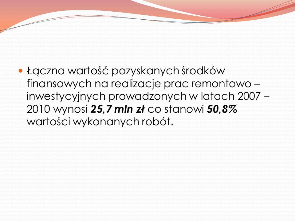 Łączna wartość pozyskanych środków finansowych na realizacje prac remontowo – inwestycyjnych prowadzonych w latach 2007 – 2010 wynosi 25,7 mln zł c o stanowi 50,8% wartości wykonanych robót.