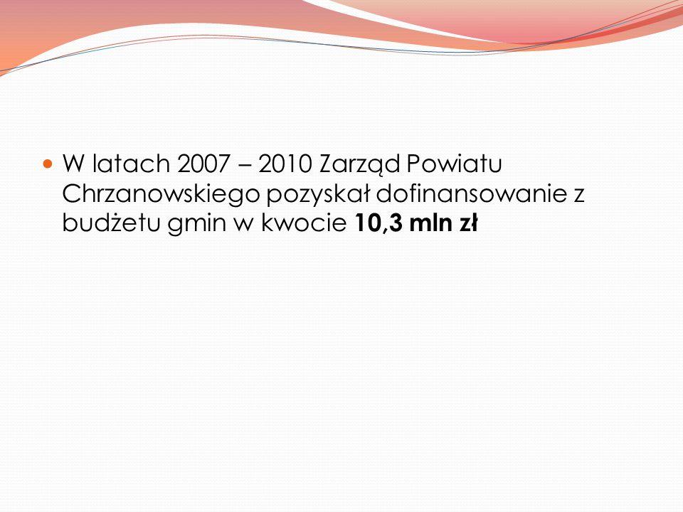 W latach 2007 – 2010 Zarząd Powiatu Chrzanowskiego pozyskał dofinansowanie z budżetu gmin w kwocie 10,3 mln zł