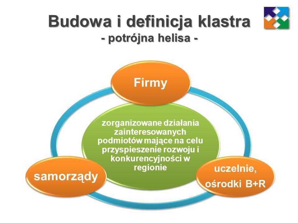 Budowa i definicja klastra - potrójna helisa - zorganizowane działania zainteresowanych podmiotów mające na celu przyspieszenie rozwoju i konkurencyjn