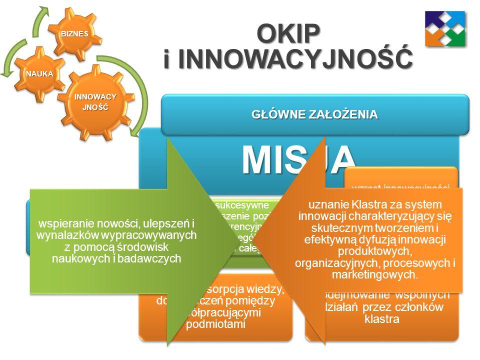 Korzyści z przystąpienia do OKIP Współpraca z naukowcami ze sfery badawczo - rozwojowej Wymiana doświadczeń, zwiększenie zasobów wiedzy i umiejętności członków Tworzenie warunków do realizowania projektów inwestycyjnych Zacieśnienie współpracy, podniesienie innowacyjności podmiotów zrzeszonych w Klastrze Ograniczenie ryzyka działalności przdsiębiorstw innowacyjnych Uzyskanie efektu synergii Poprawa jakości oferowanych produktów, usprawnienie procesów produkcyjnych Wprowadzanie innowacyjnych rozwiązań i technologii, zwiększenie konkurencyjności firm