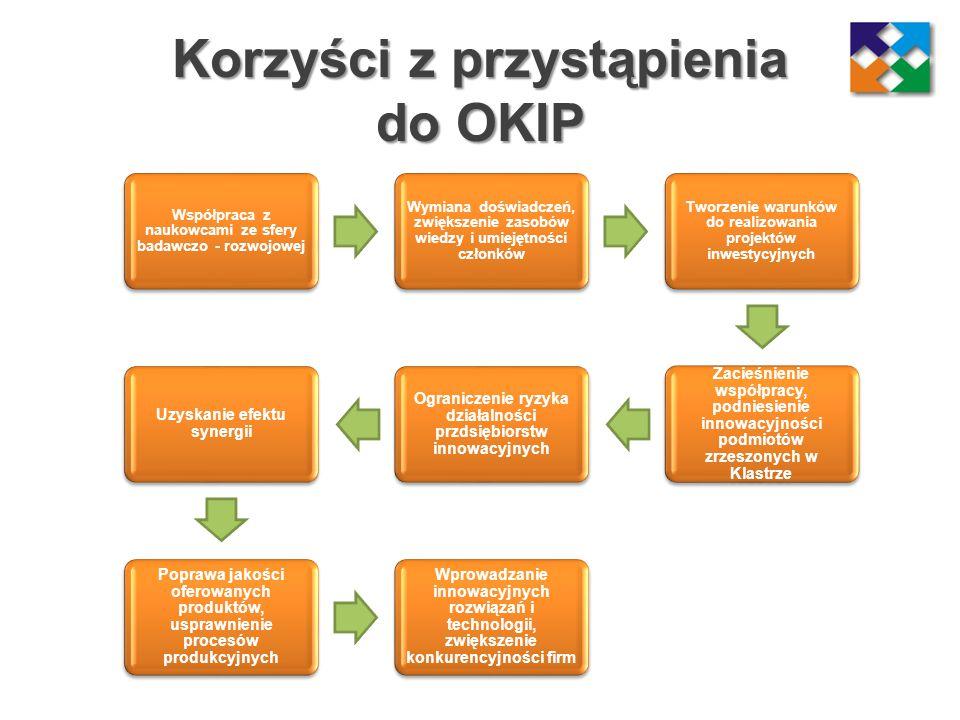 Korzyści z przystąpienia do OKIP Współpraca z naukowcami ze sfery badawczo - rozwojowej Wymiana doświadczeń, zwiększenie zasobów wiedzy i umiejętności