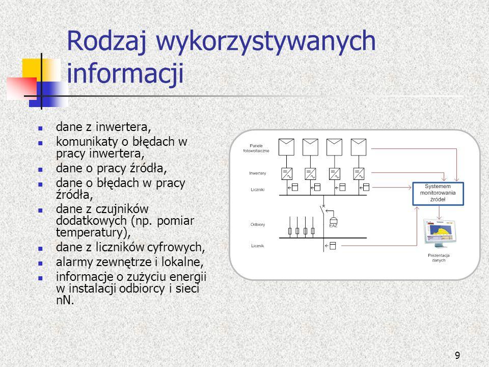 Rodzaj wykorzystywanych informacji dane z inwertera, komunikaty o błędach w pracy inwertera, dane o pracy źródła, dane o błędach w pracy źródła, dane