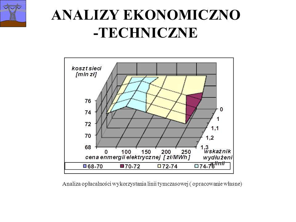 ANALIZY EKONOMICZNO -TECHNICZNE Analiza opłacalności wykorzystania linii tymczasowej ( opracowanie własne)