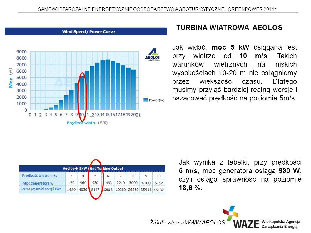 SAMOWYSTARCZALNE ENERGETYCZNIE GOSPODARSTWO AGROTURYSTYCZNE - GREENPOWER 2014r. TURBINA WIATROWA AEOLOS Źródło: strona WWW AEOLOS Jak widać, moc 5 kW