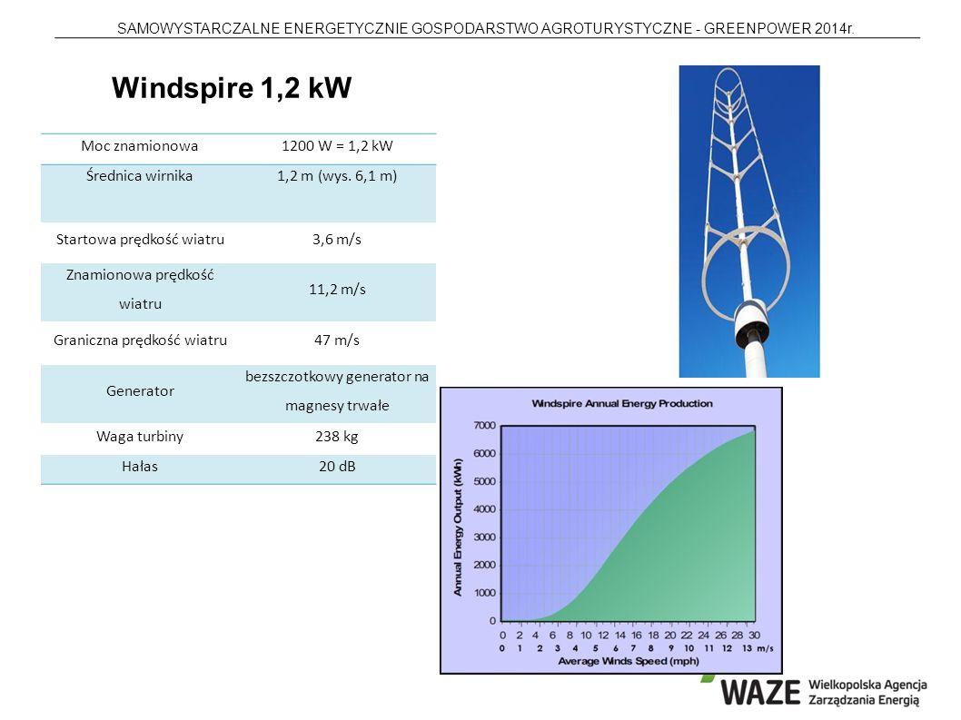 SAMOWYSTARCZALNE ENERGETYCZNIE GOSPODARSTWO AGROTURYSTYCZNE - GREENPOWER 2014r. Moc znamionowa1200 W = 1,2 kW Średnica wirnika1,2 m (wys. 6,1 m) Start