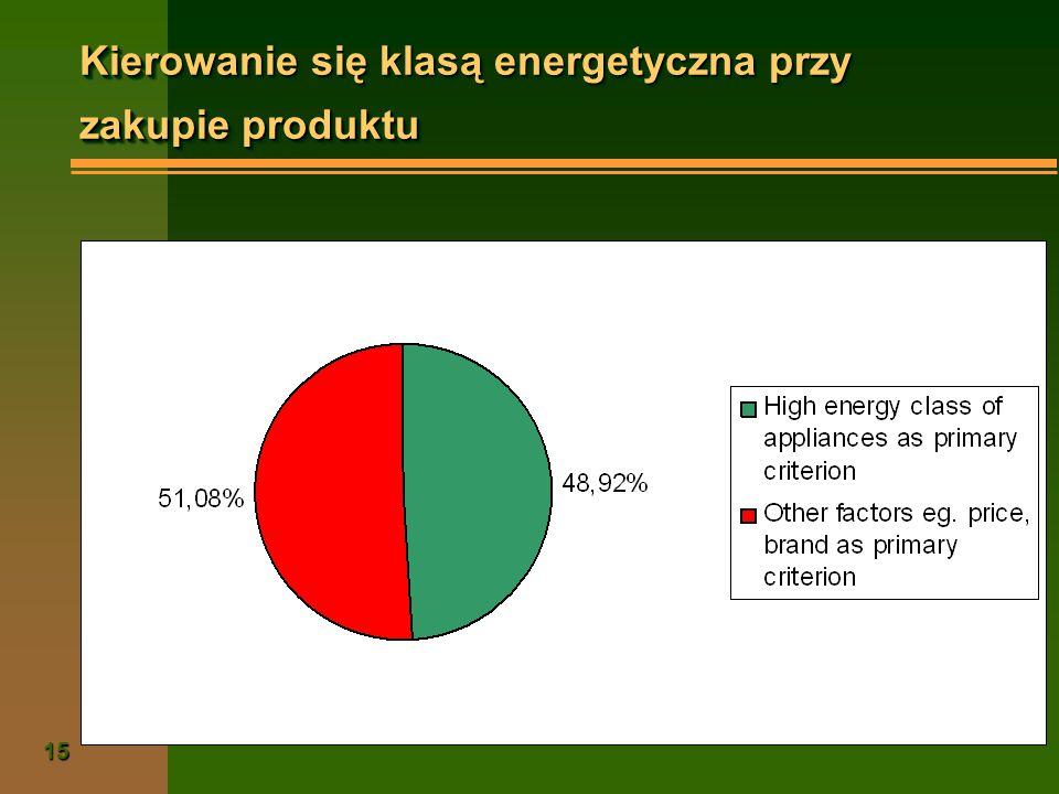 15 Kierowanie się klasą energetyczna przy zakupie produktu