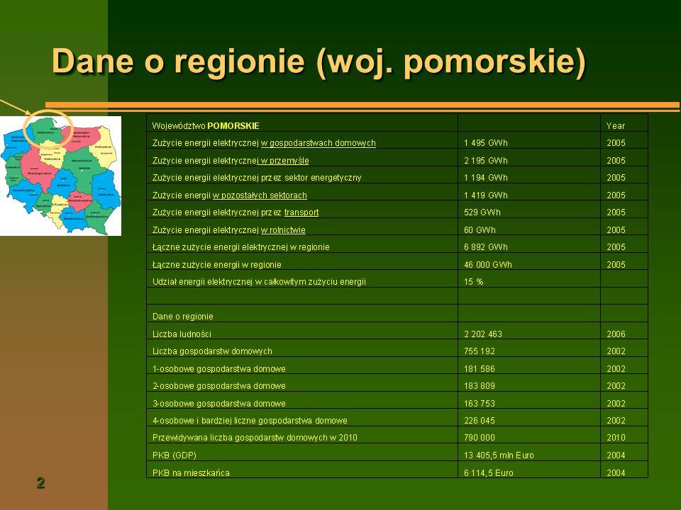 3 Projekt EL-EFF EL-EFF = Podnoszenie Efektywności Wykorzystania Energii Elektrycznej w 8 Regionach Europy Grupy docelowe w regionie: n Gospodarstwa domowe n Rolnictwo Zamierzenia: n Wypracowanie efektywnych sposobów wspierania proefektywnościowych postaw odbiorców n Podniesienie świadomości energetycznej n Organizowanie grup nacisku w celu wpisania racjonalizacji ubytkowania energii do regionalnej polityki energetycznej n Analiza możliwości przyjęcia regionalnego celu polityki racjonalizacji użytkowania energii elektrycznej (np.