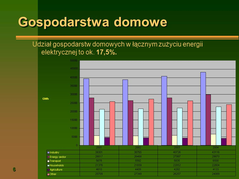 6 Gospodarstwa domowe Udział gospodarstw domowych w łącznym zużyciu energii elektrycznej to ok. 17,5%.