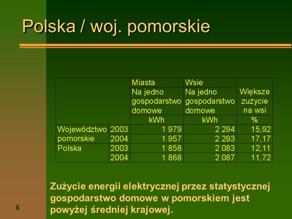 8 Polska / woj. pomorskie Zużycie energii elektrycznej przez statystycznej gospodarstwo domowe w pomorskiem jest powyżej średniej krajowej.