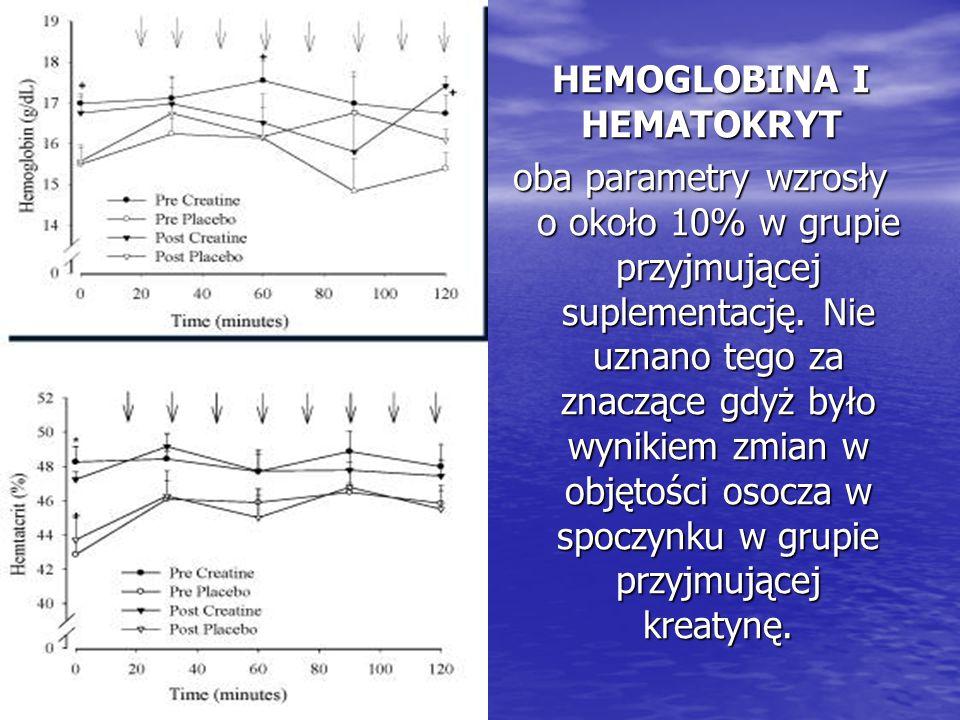 HEMOGLOBINA I HEMATOKRYT oba parametry wzrosły o około 10% w grupie przyjmującej suplementację. Nie uznano tego za znaczące gdyż było wynikiem zmian w