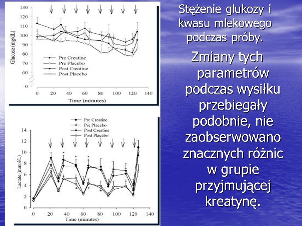 Stężenie glukozy i kwasu mlekowego podczas próby. Zmiany tych parametrów podczas wysiłku przebiegały podobnie, nie zaobserwowano znacznych różnic w gr