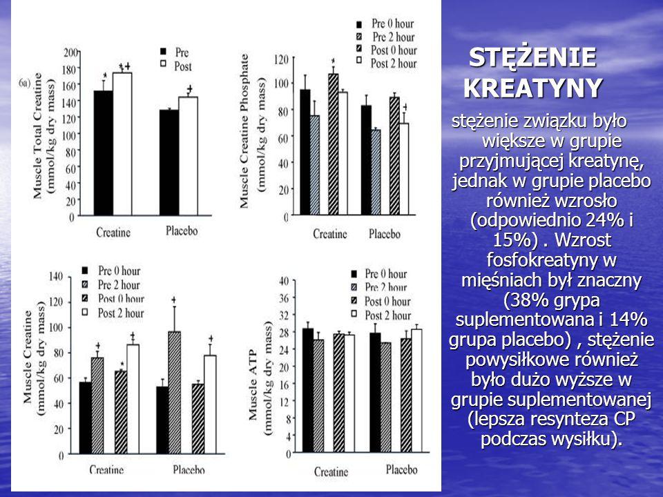 STĘŻENIE KREATYNY stężenie związku było większe w grupie przyjmującej kreatynę, jednak w grupie placebo również wzrosło (odpowiednio 24% i 15%). Wzros